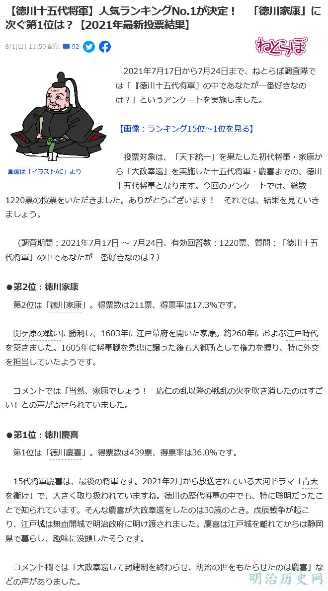 【徳川十五代将軍】人気ランキングNo.1が決定! 「徳川家康」に次ぐ第1位は?【2021年最新投票結果】
